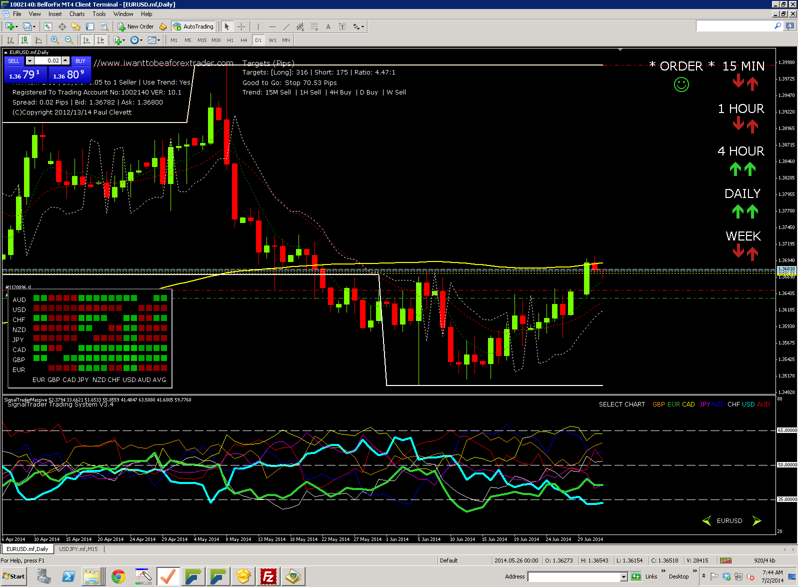 Reliable forex strategy